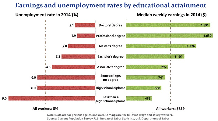 bls_earnings_unemployment_education_2014