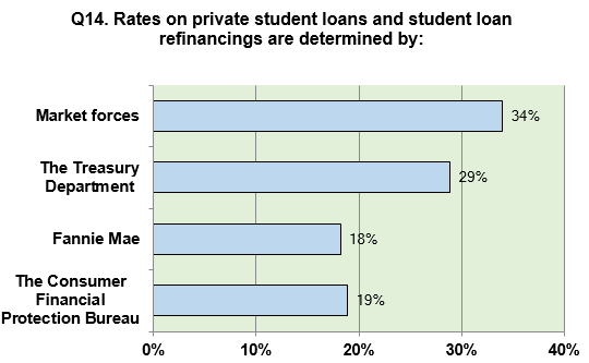 q14_private_loan_rates