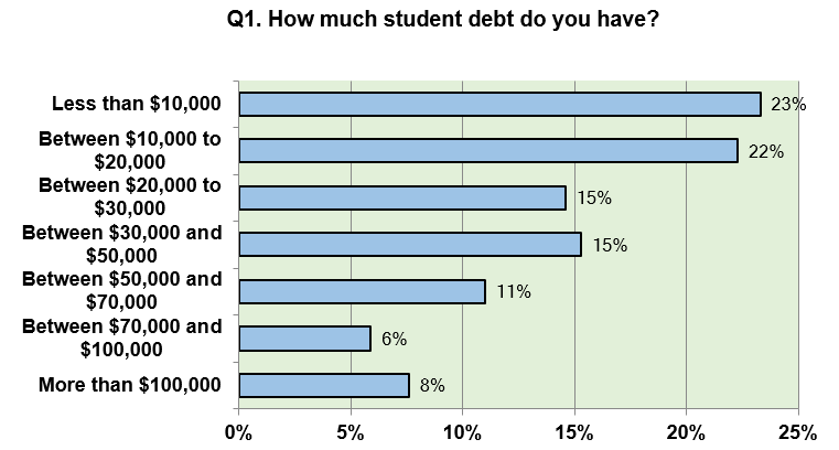 q1_how_much_student_debt