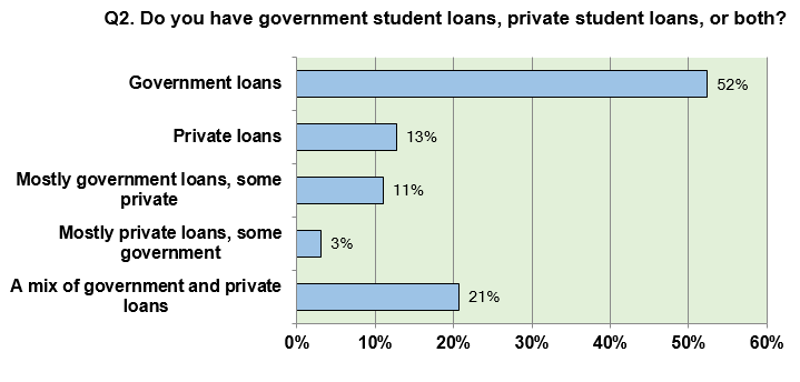 q2_type_of_loans