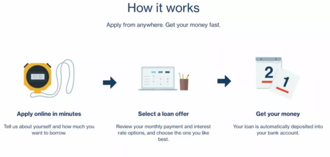 How Lending Club works
