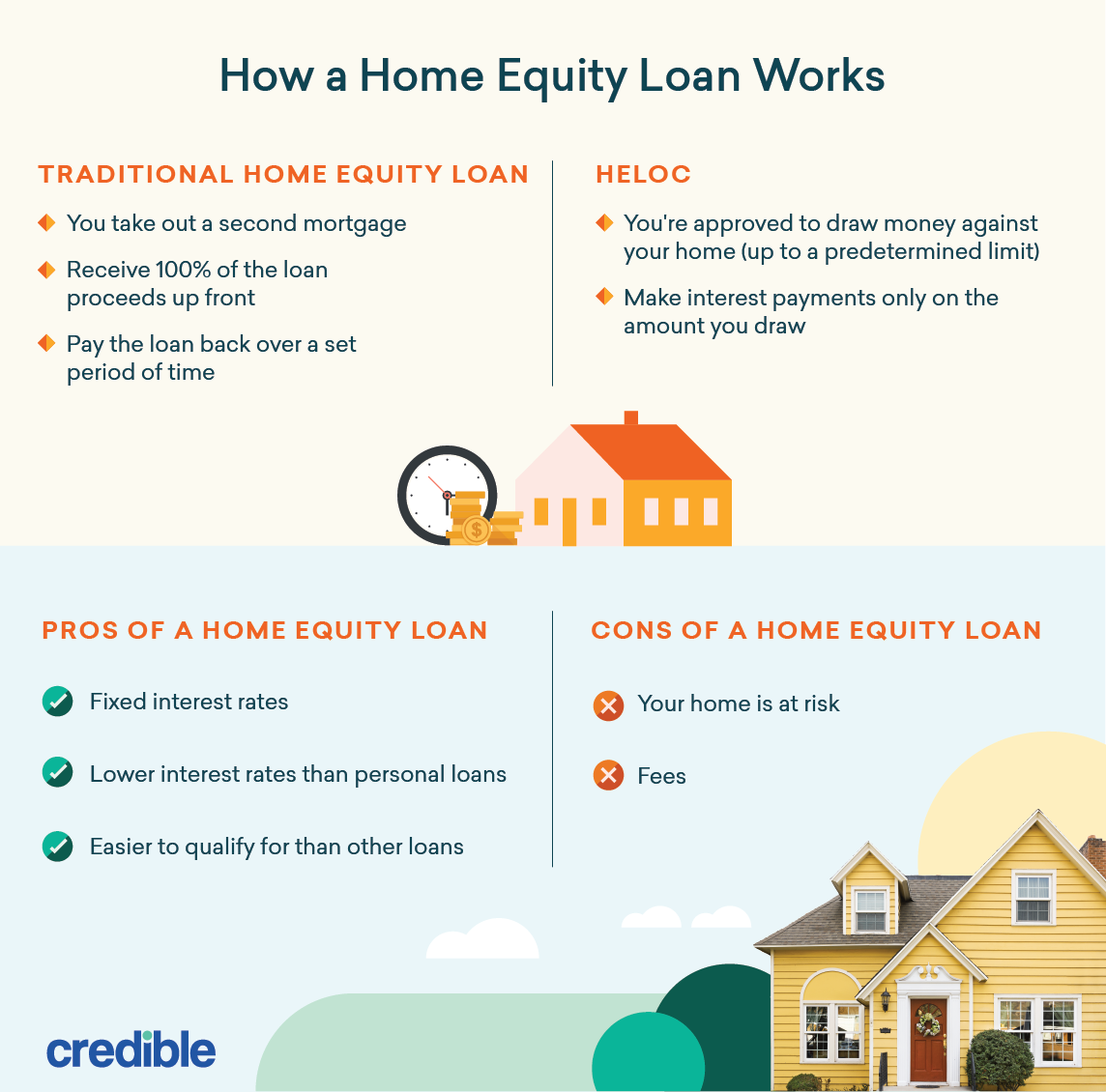 Loans You Can Pay Back Monthly >> Using A Home Equity Loan To Pay Off Debt Credible